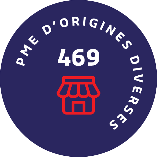 Graphic: 469 PME d'origines diverses