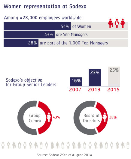 Women at Sodexo - chiffres clés (as of 29/08/14)